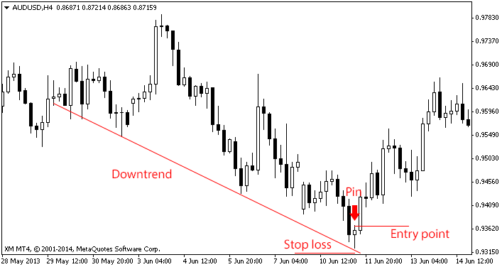 downtrend3