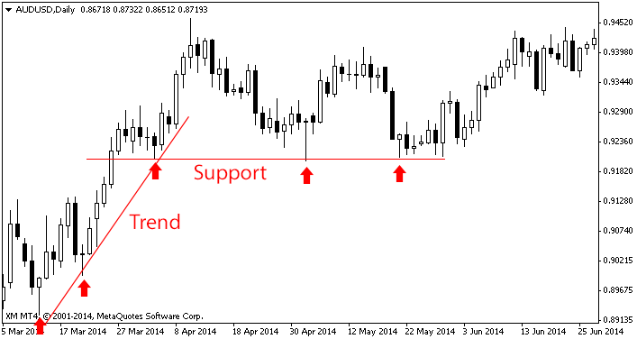 support-trend