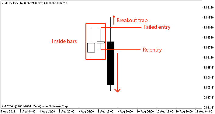 Inside bar breakout trap 1